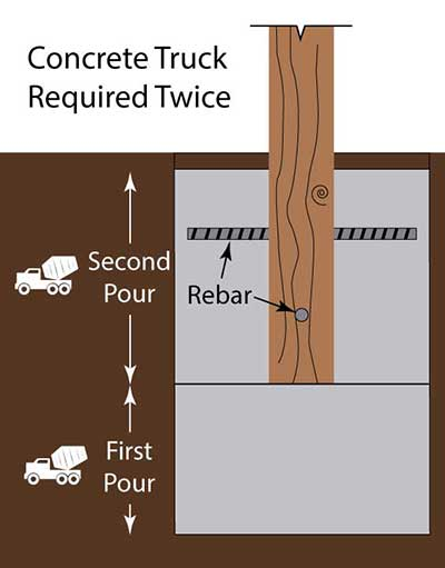 Cement Pole Barn Post : Pole barn post installation why use one pour foundation